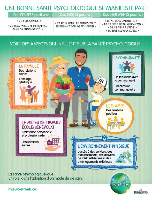 Infographie sur la santé psychologique