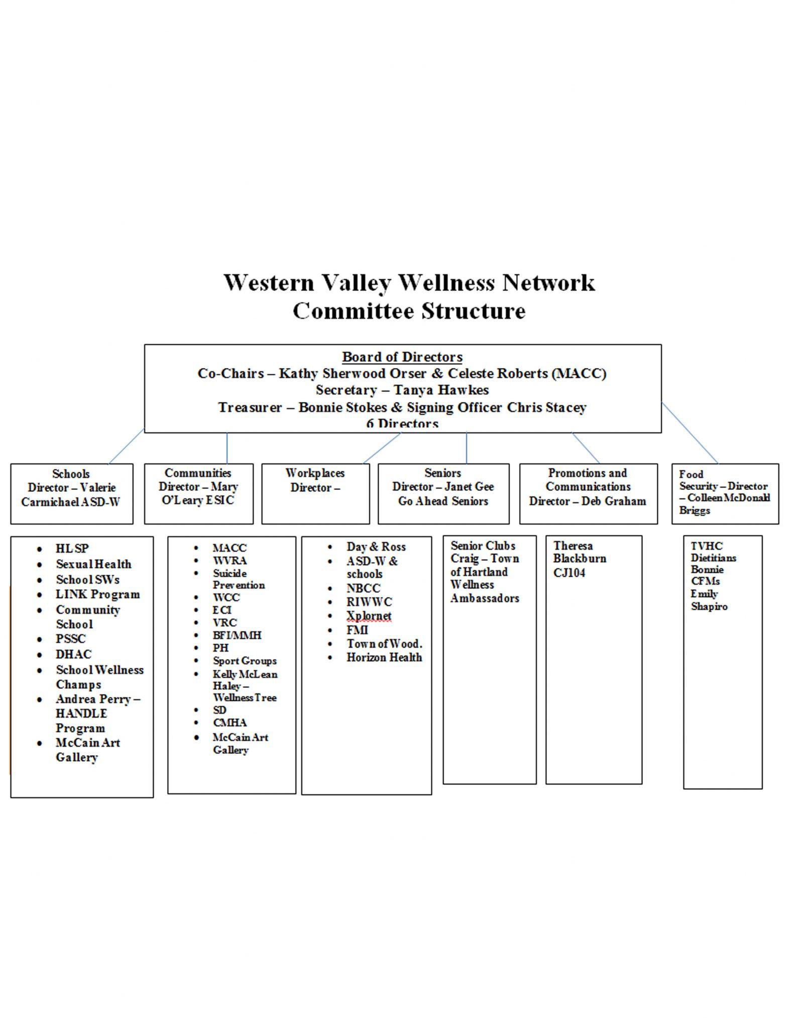 Région de la Vallée de l'Ouest Action Plan